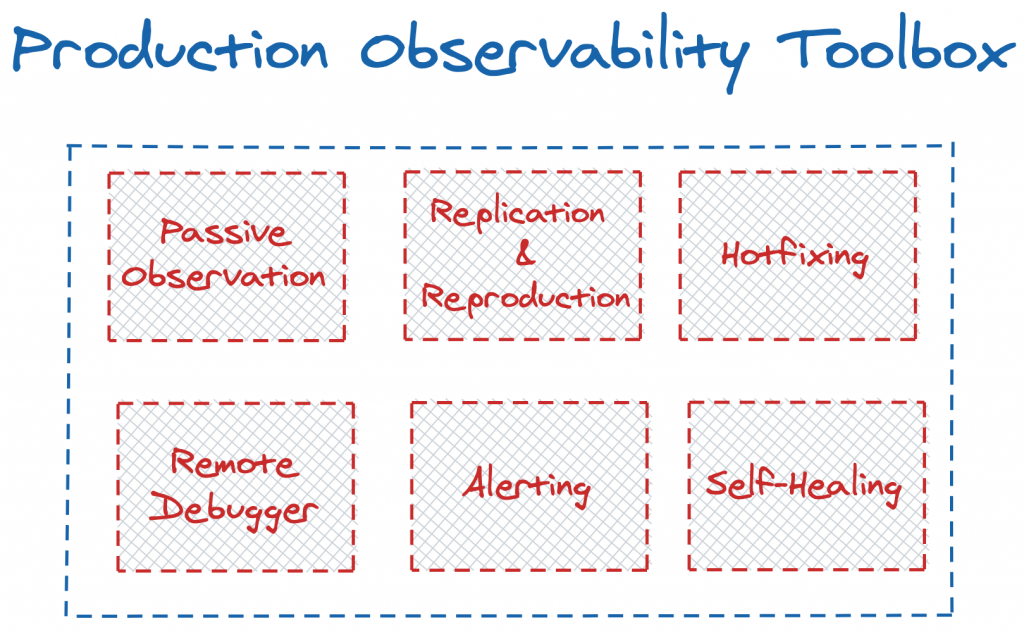 Production observability toolbox